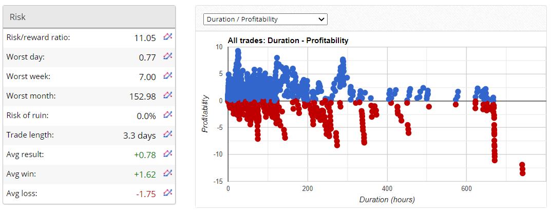 FX Fortnite EA Trading Results