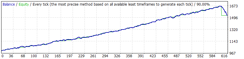 FX Fortnite EA Trading Strategy