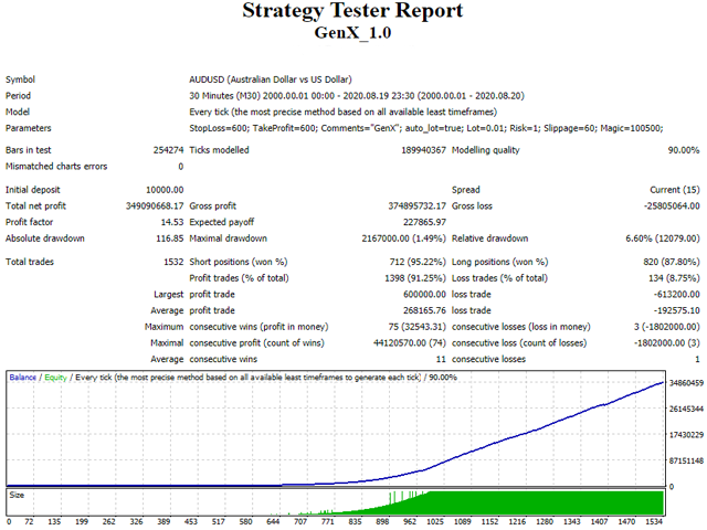 Gen X Trading Strategy