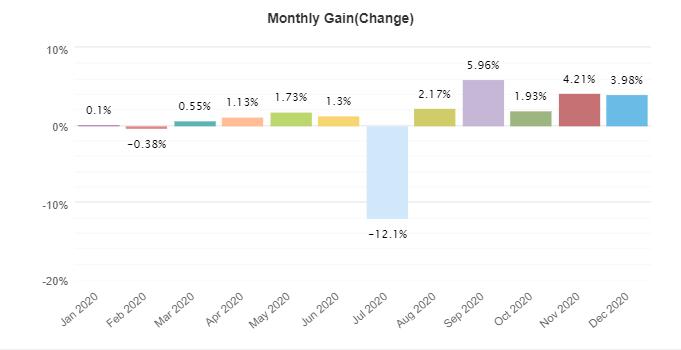 FX Stabilizer monthly gain