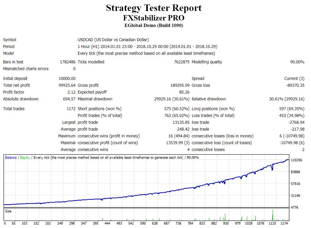 FX Stabilizer backtest