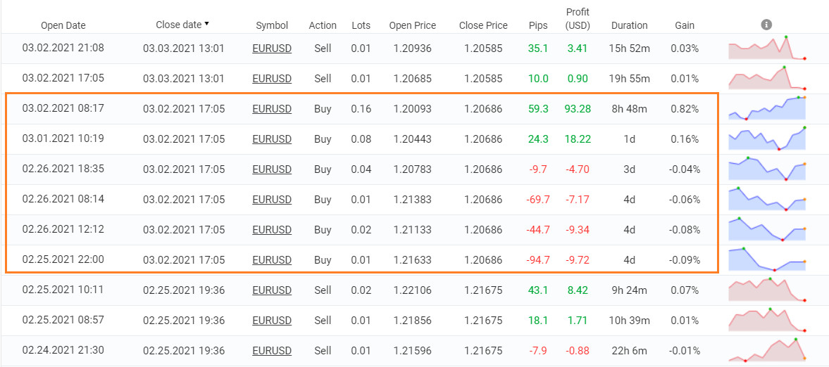FX Stabilizer trading results