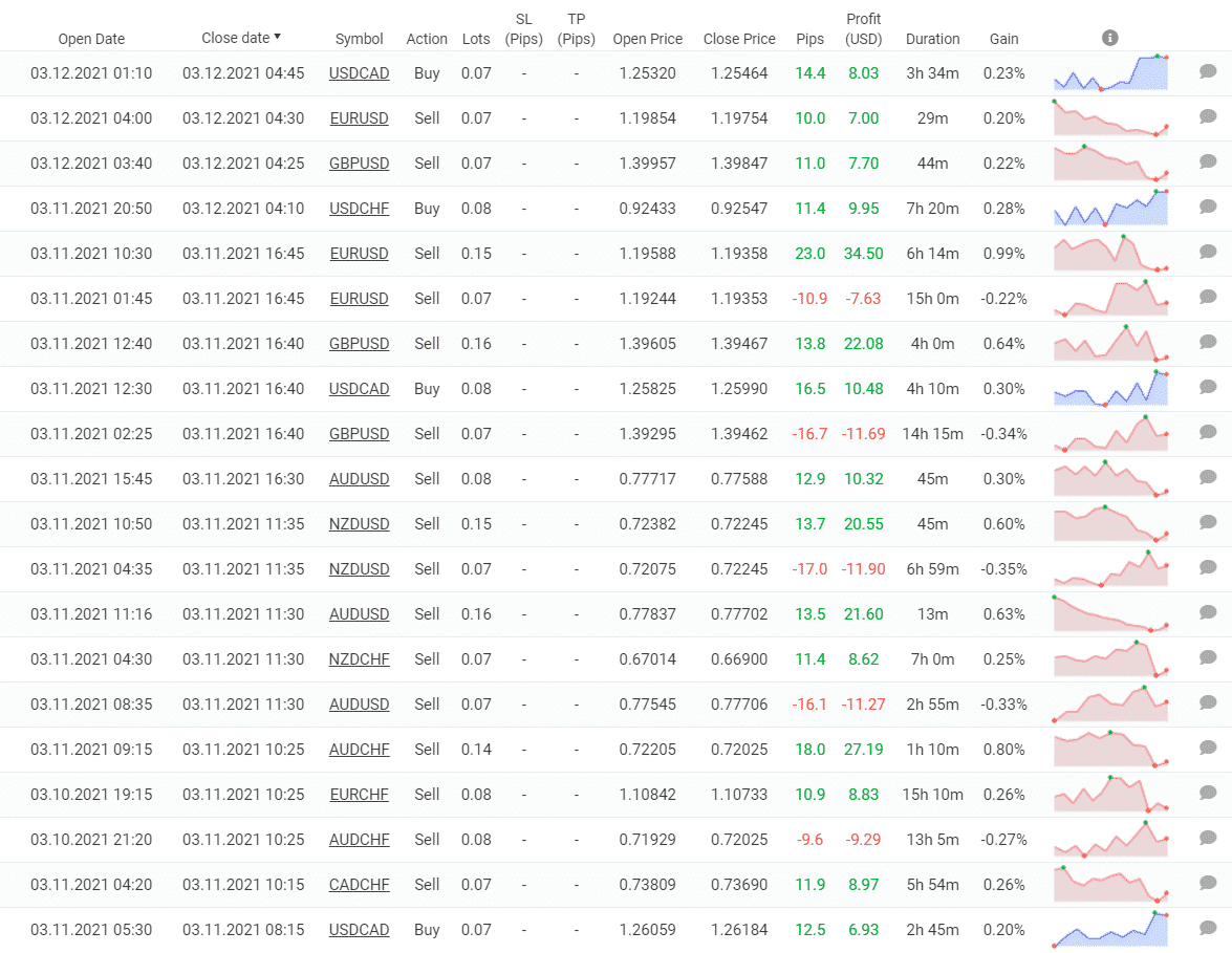 Forex Profit Robot trading results