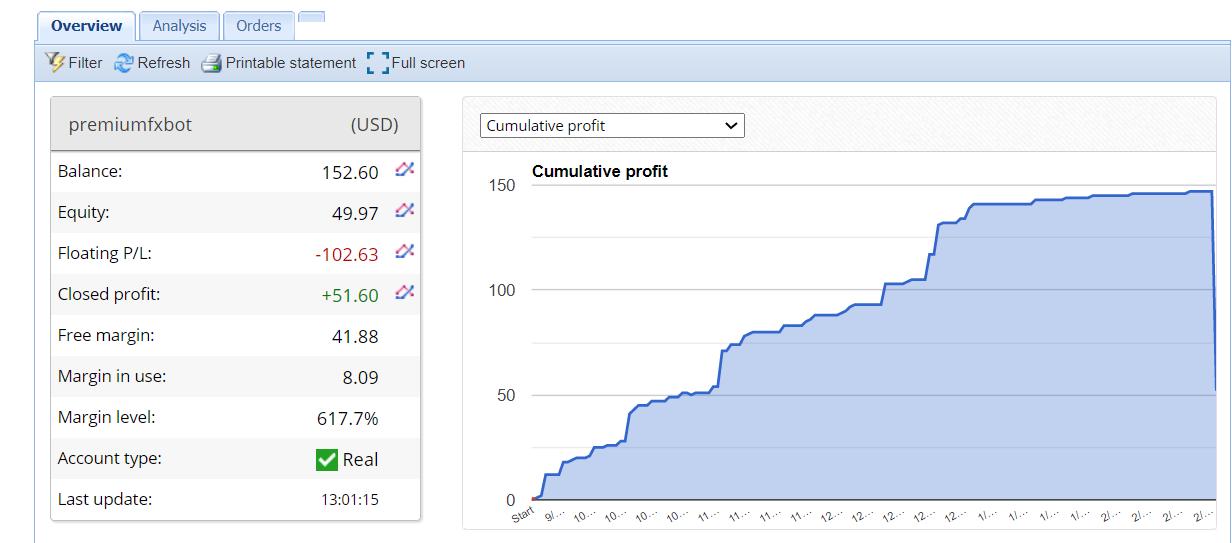 PREMIUM FX BOT Trading Results