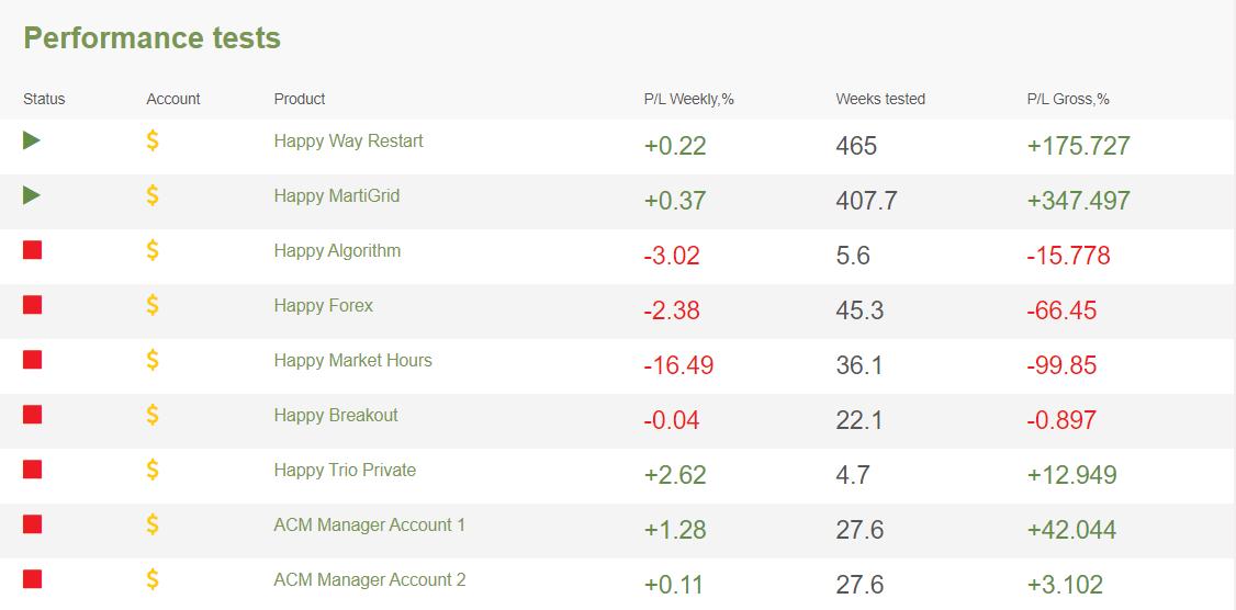 Happy Trend performance tests