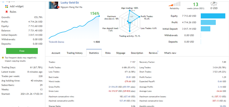Lucky Gold Scalper Trading Results