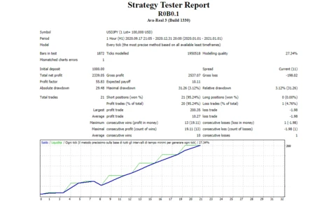 R0B0.1. There's a poor-quality screenshot of the backtest report.