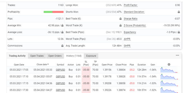 Forex Trend Detector Trading Results