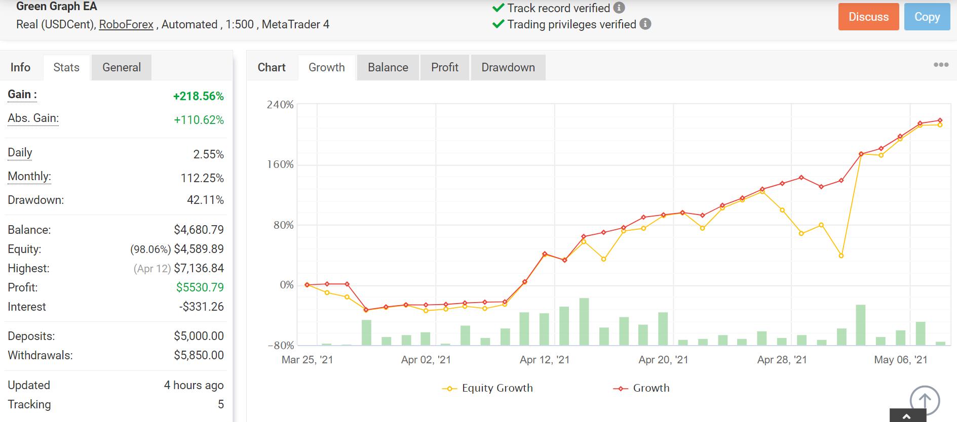 Green Graph EA Myfxbook