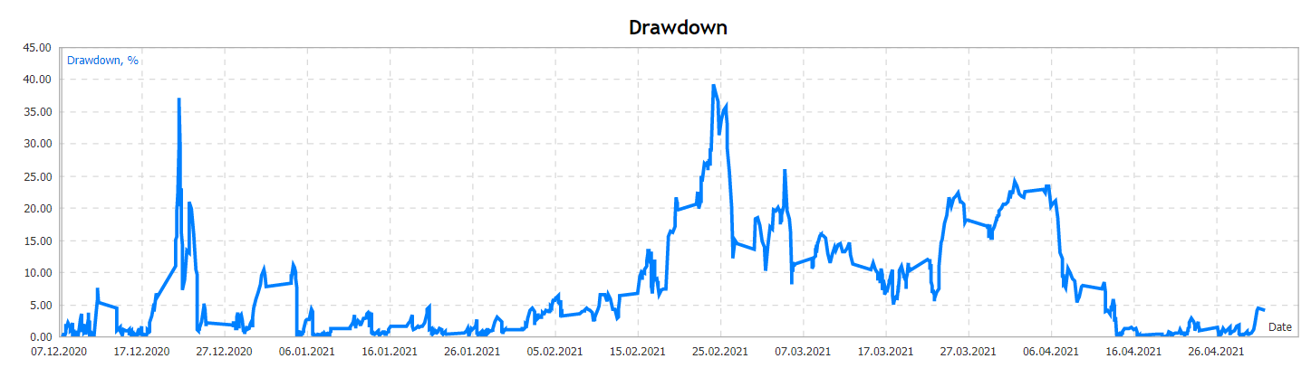 Medusa X drawdown