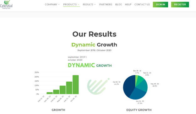 Dynamic EA - our results