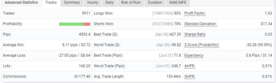 AX Trader advanced statistics