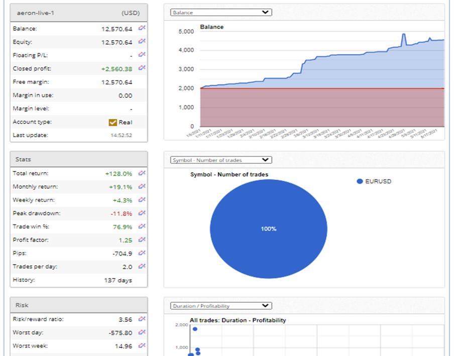Aeron (Scalper+Grid) Trading Results