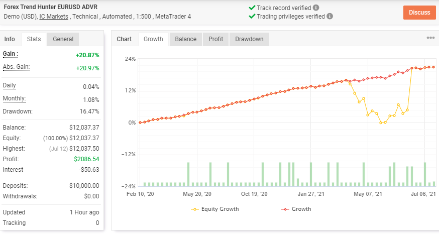Forex Trend Hunter Trading Results