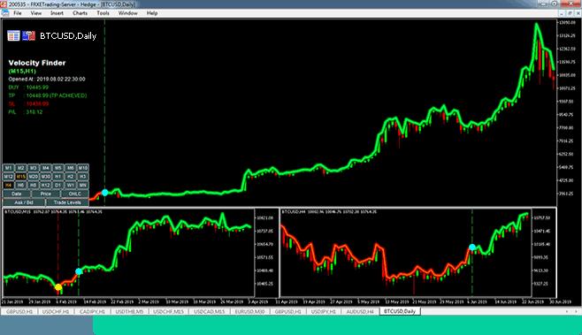 Velocity Finder Neural Trader - Trading Results