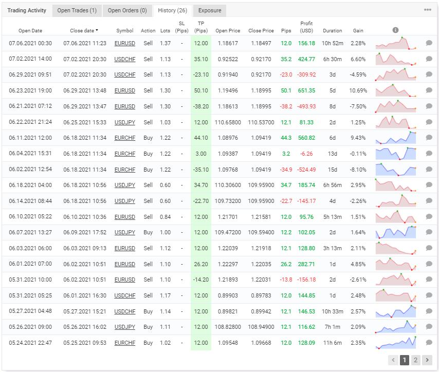 Wrenfx EA Trading Strategy