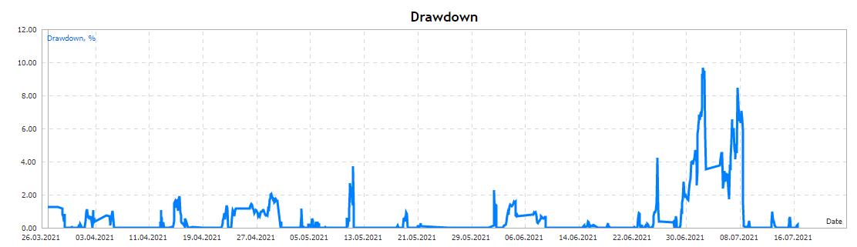 Zenith EA drawdown