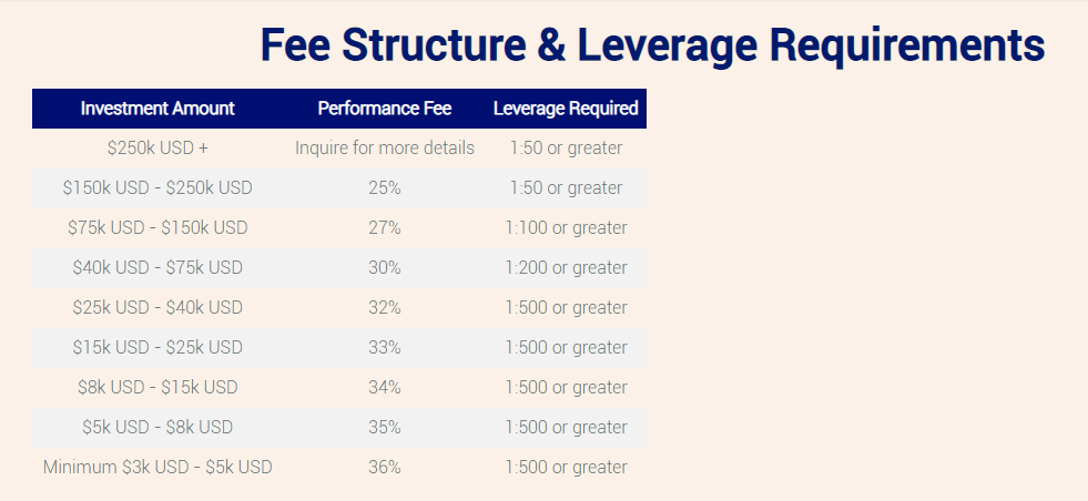 Pricing structure of Avia.