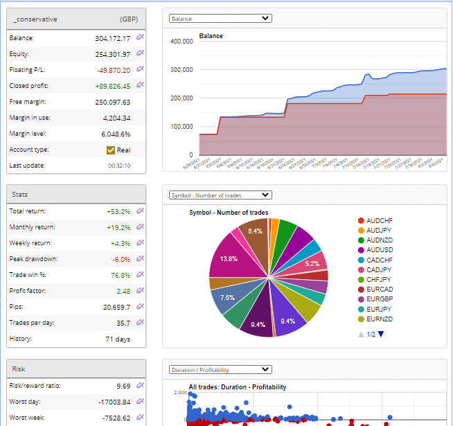Trading statistics with balance and symbol charts for Avia.
