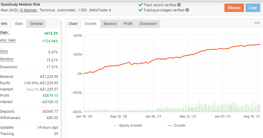 The growth chart of DynaScalp EA along with trading stats.