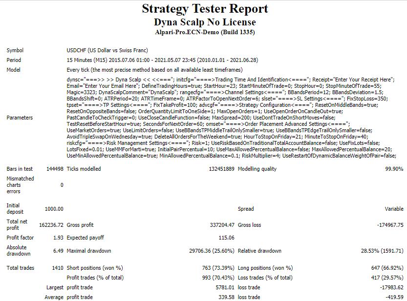 Backtesting report for DynaScalp.