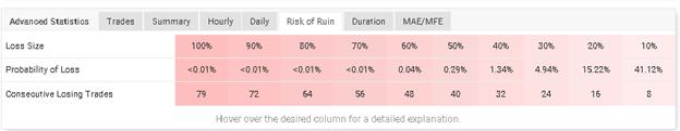 EA Smoke table of risk of ruin.