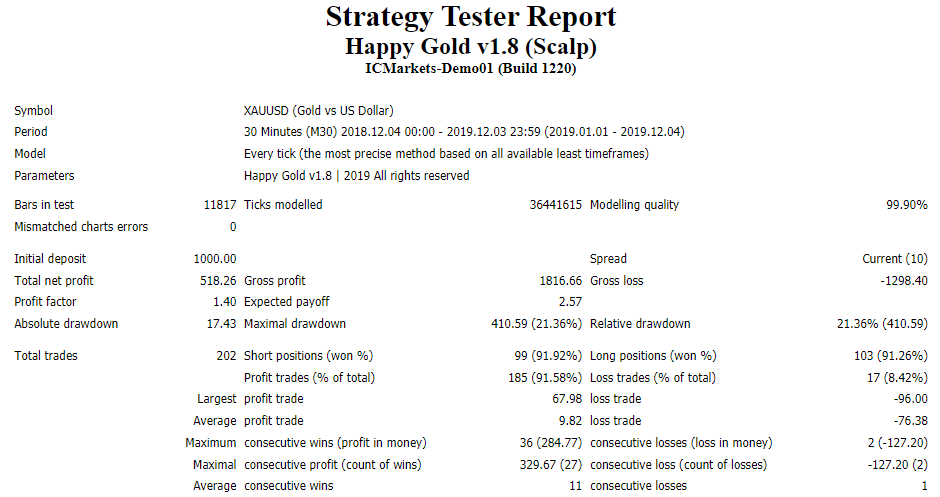 Happy Gold backtest report.