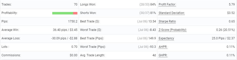 Happy MartiGrid trading results' details.