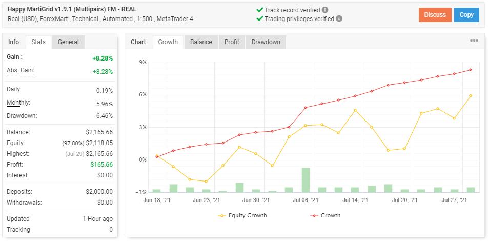 Happy MartiGrid trading results on myfxbook.com.