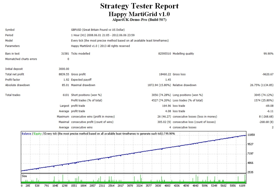Happy MartiGrid backtest report for GBPUSD currency pair.