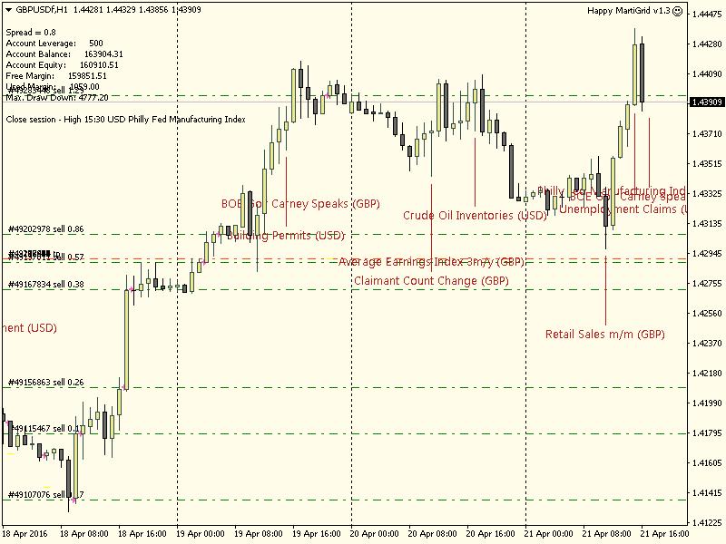 Happy MartiGrid trading chart.