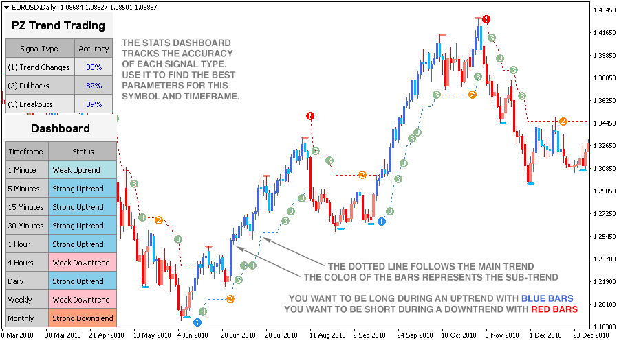 The indicator action on the chart.