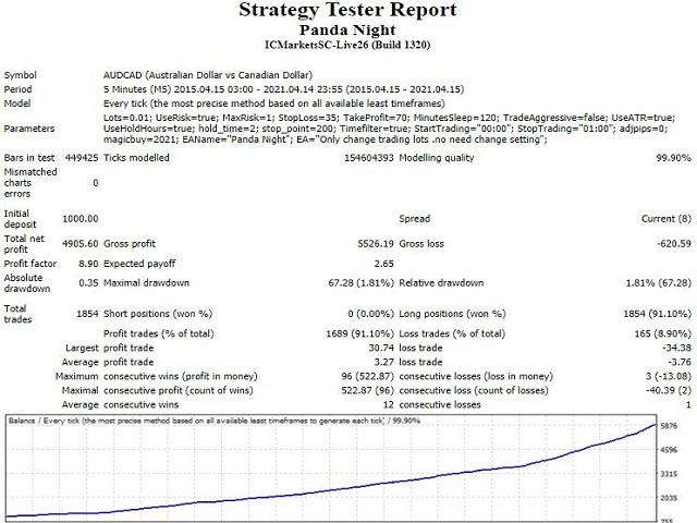 Panda Night's backtest report  of AUDCAD.