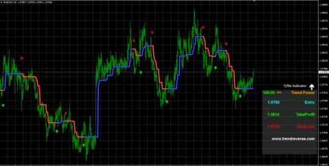 TJ10X Indicator chart.