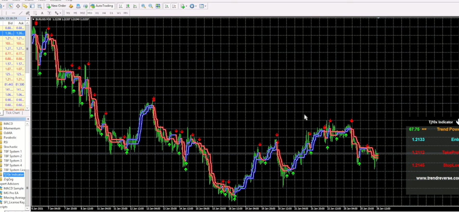 TJ10X Indicator's two strategies attached to the same chart.