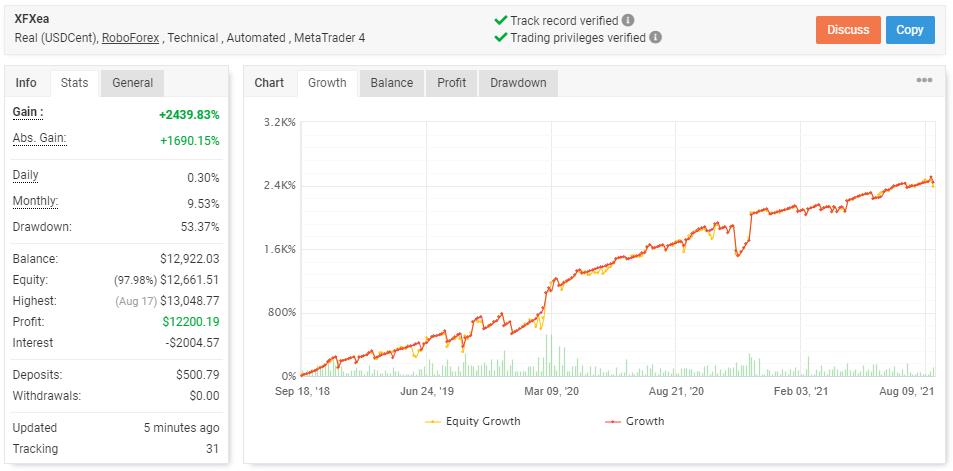 XFXea live trading results.