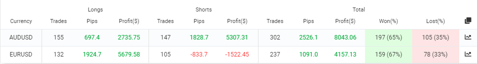 Currency pairs the robot trades on.