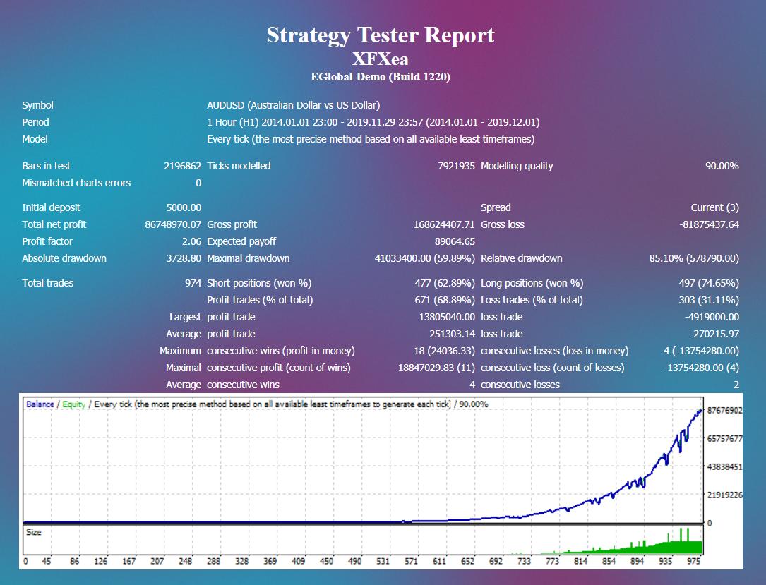 XFXea backtest report.