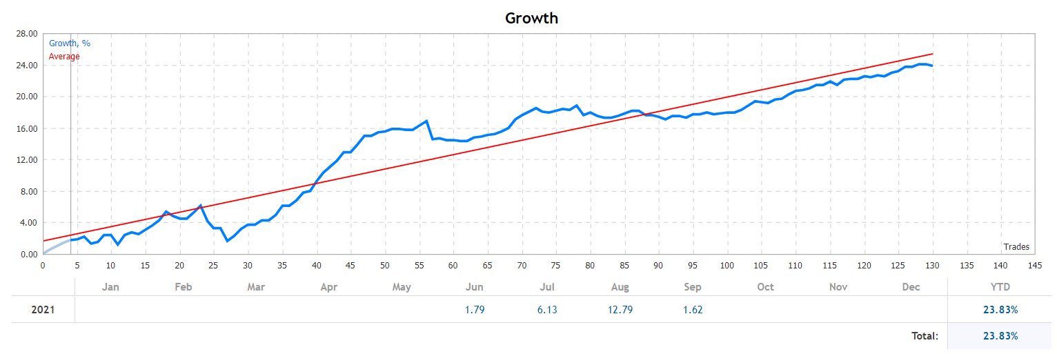 Euronis Scalper growth chart.