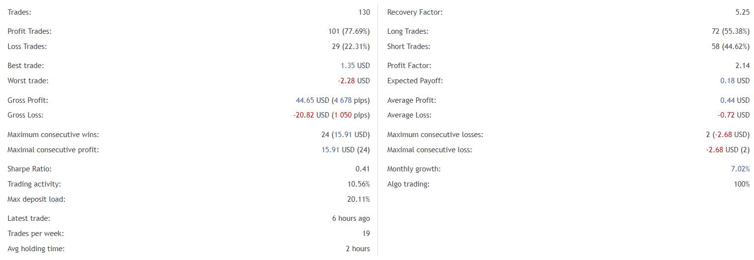 Euronis Scalper trading statistics.
