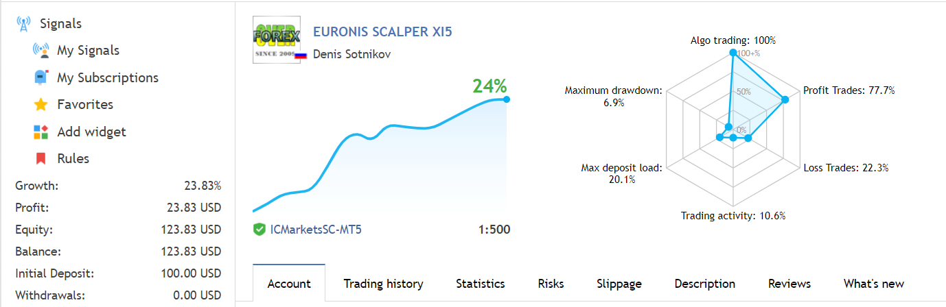 Euronis Scalper trading results.