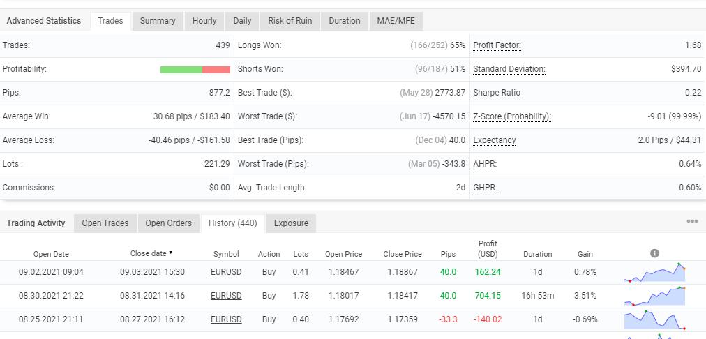 Advanced statistics for FXRapid EA.