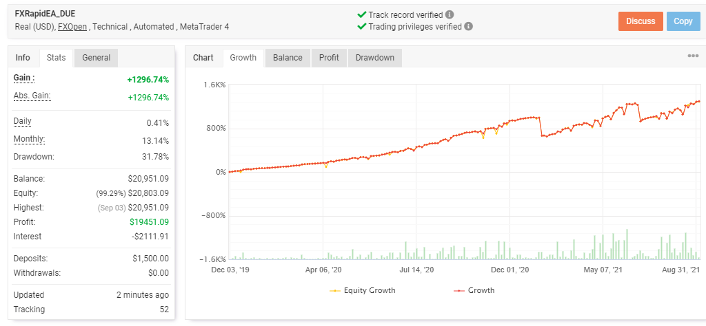 Growth curve showing performance of RapidFXEA along with trading stats.