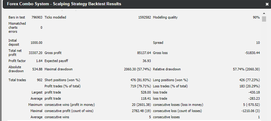 Backtesting report for Forex Combo System.