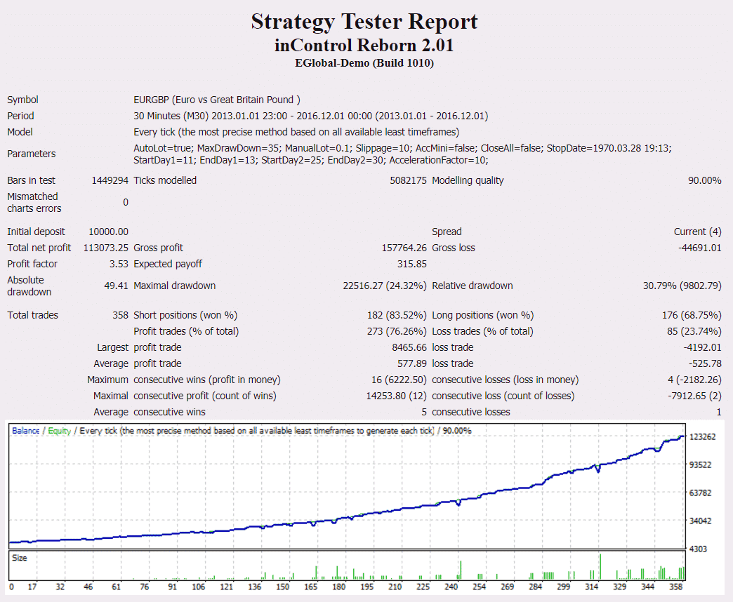 Forex inControl backtest report.
