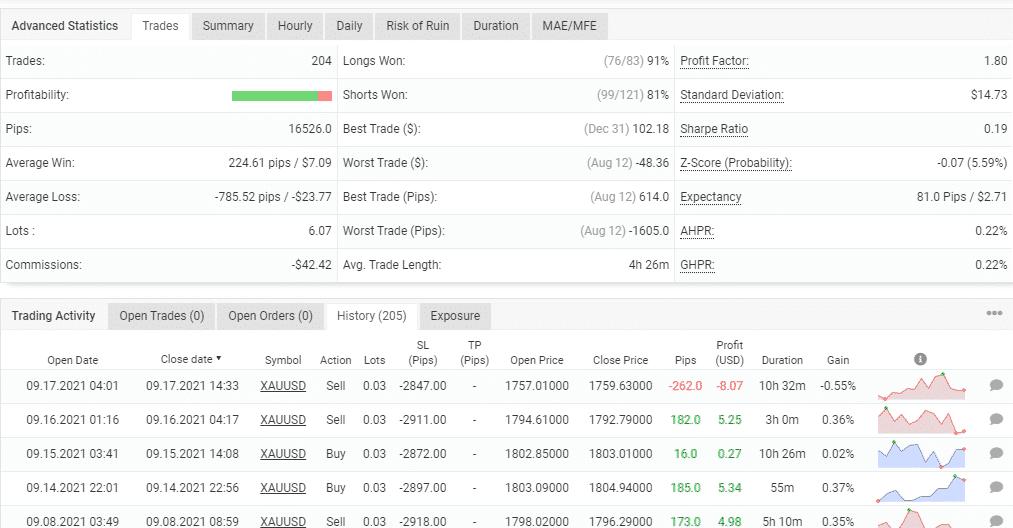 Advanced trading details of Gold Scalper Pro.