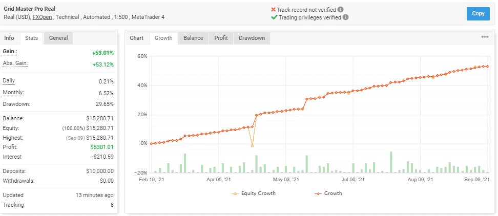 Trading performance tracking on the website.