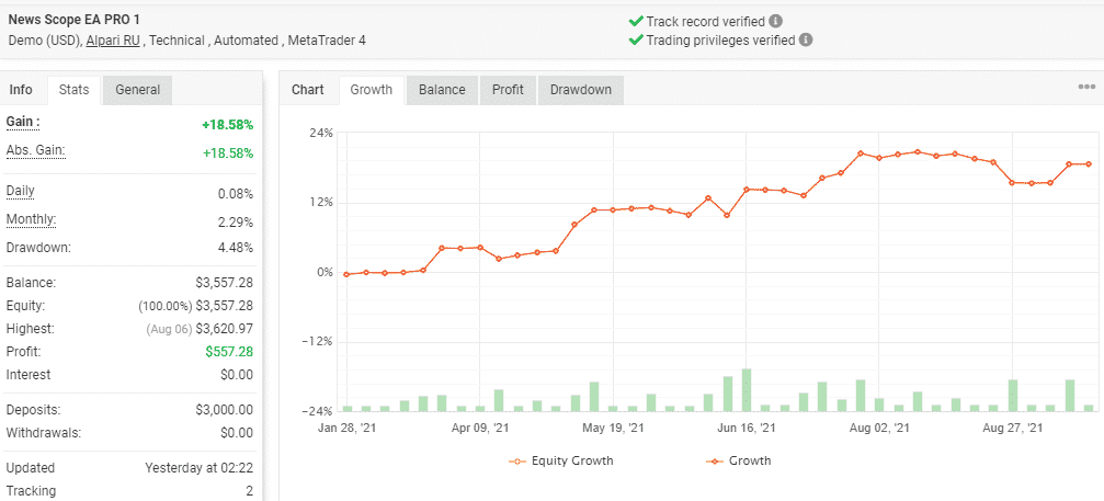 Growth curve of News Scope EA Pro demo account.