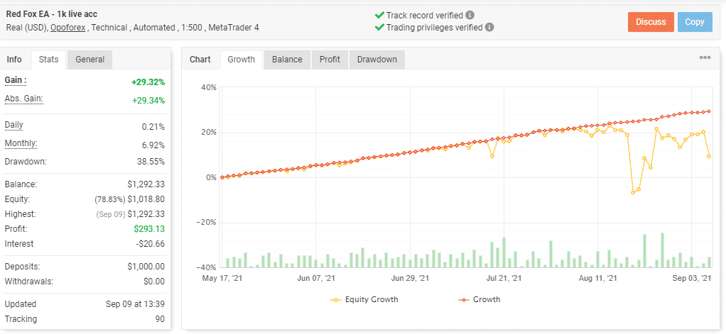 Growth curve showing performance of Red Fox EA.