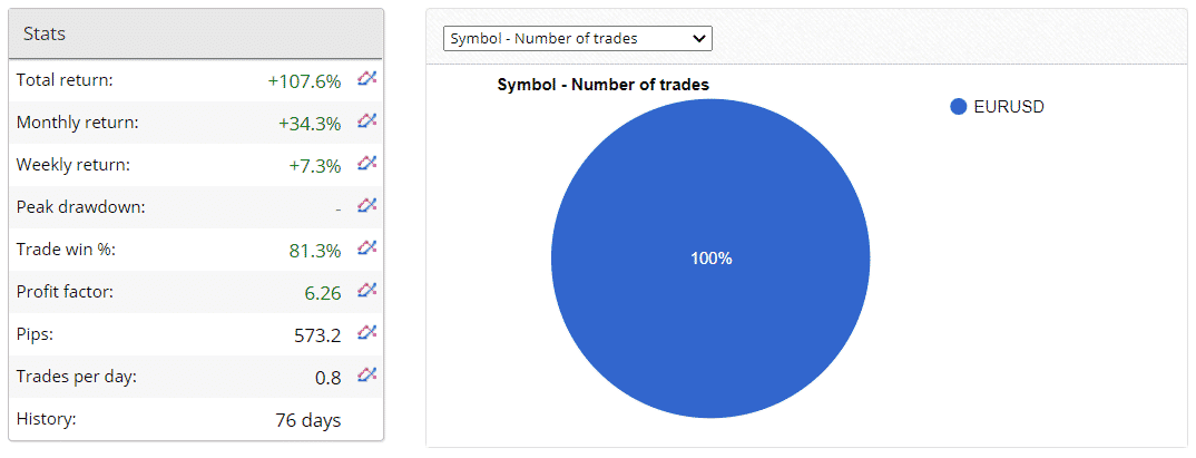 Robinhood FX EA statistics.